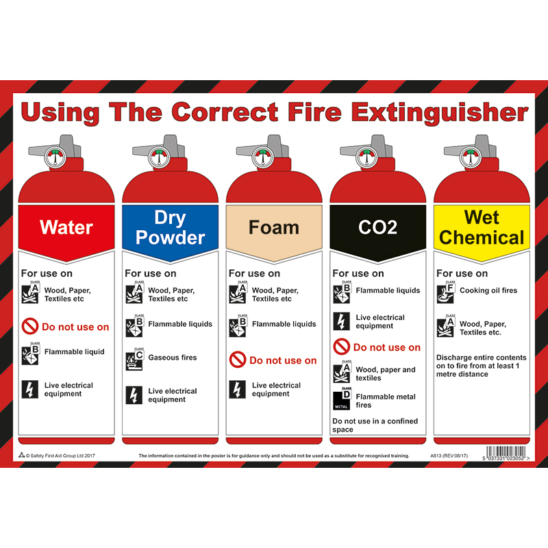 Using The Correct Fire Extinguisher A3 Poster Laminated Health