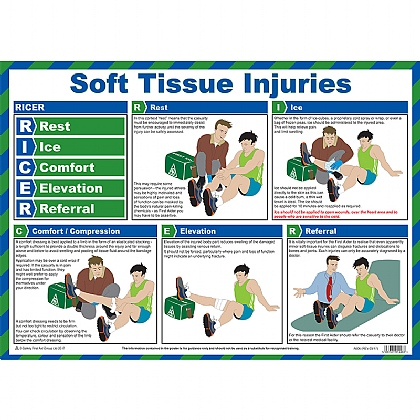 First Aid for Soft Tissue Injuries Poster