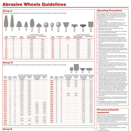 Abrasive Wheels Guidelines, A1 Poster
